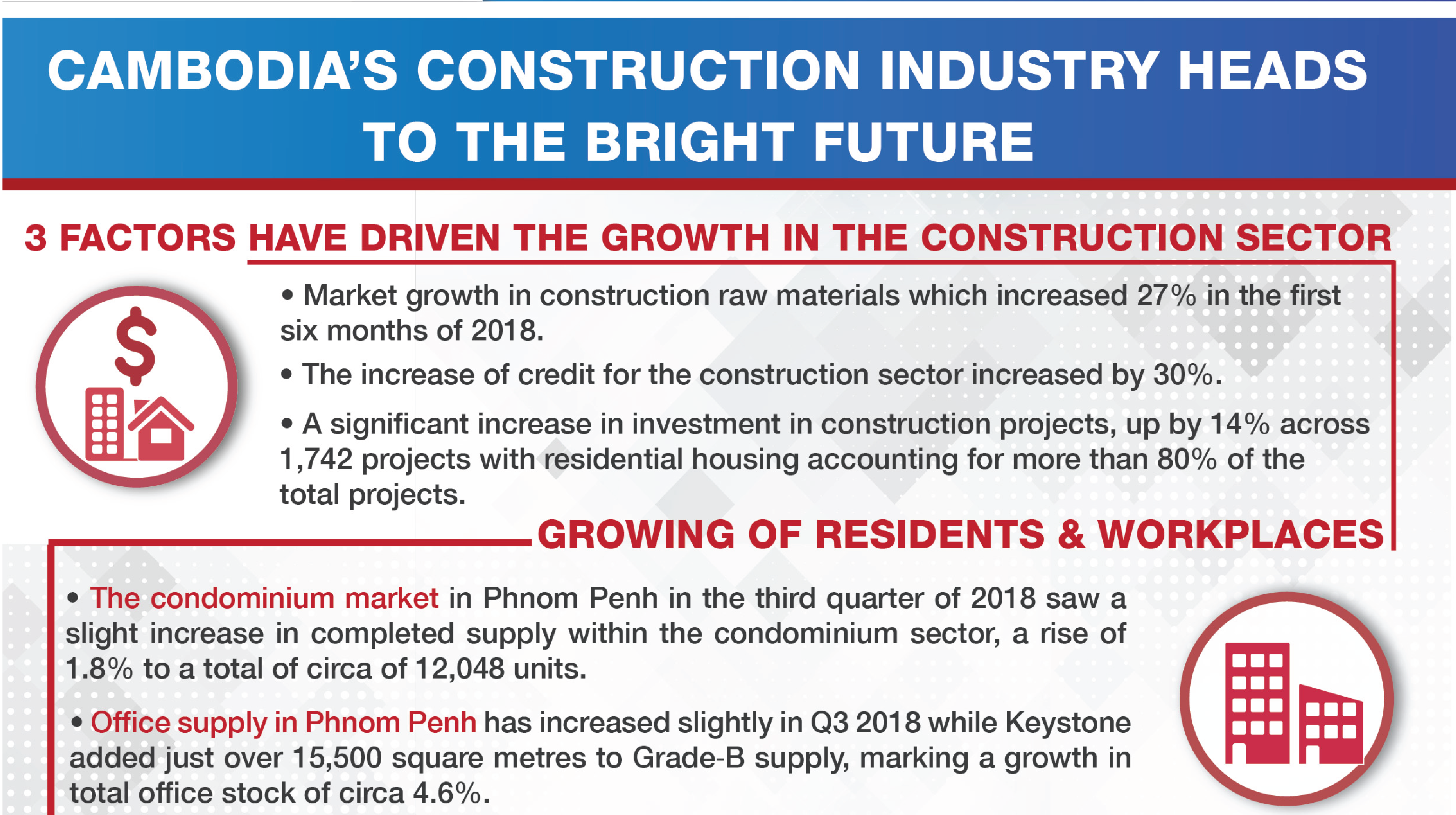 Cambodia's construction heads to the bright future