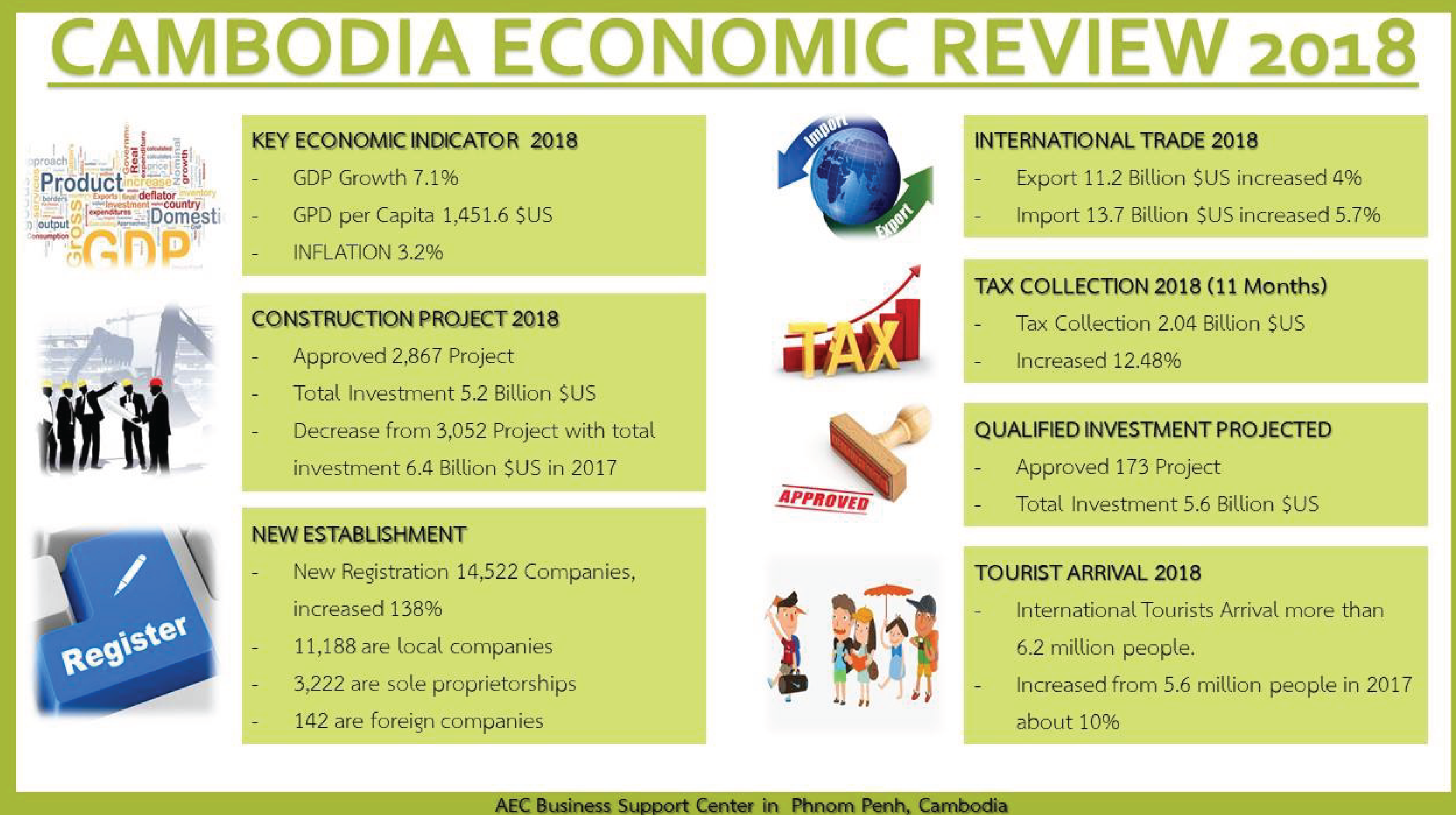 Cambodia Economic Review 2018