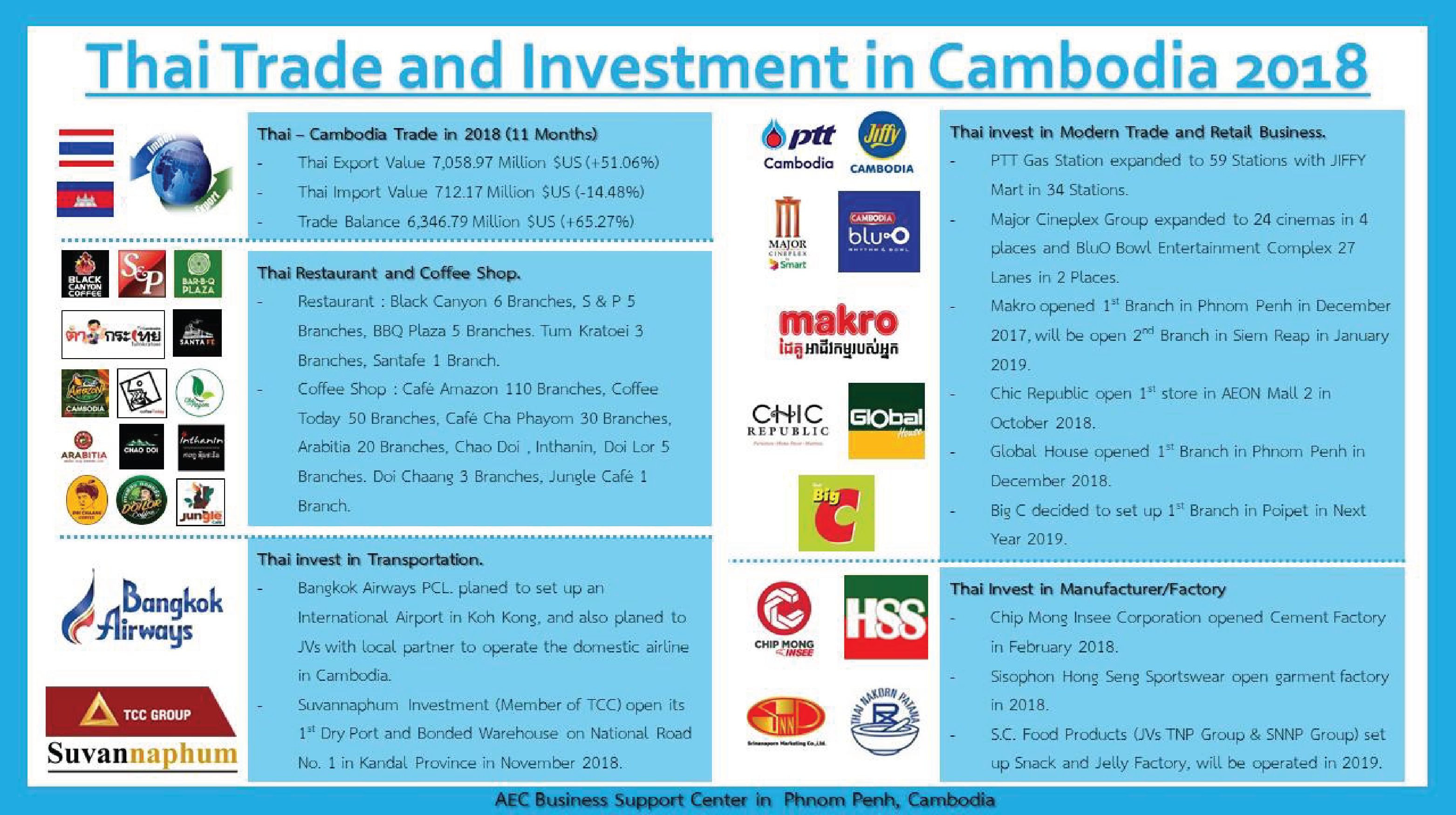 Thai Trade and Investment in Cambodia 2018